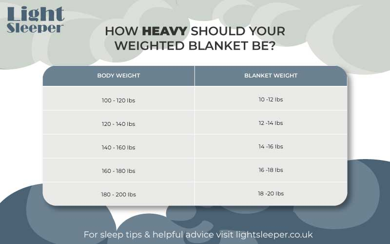 Heavy blankets weight guide