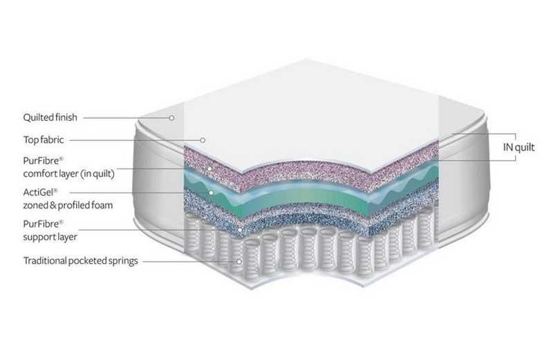 ActiGel mattress